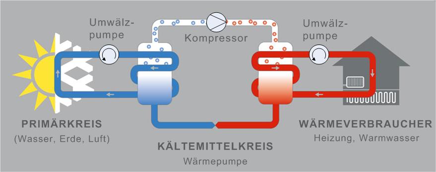 Berühmt Wie Funktioniert Ein Unter Druck Stehendes Heizsystem Bilder ...